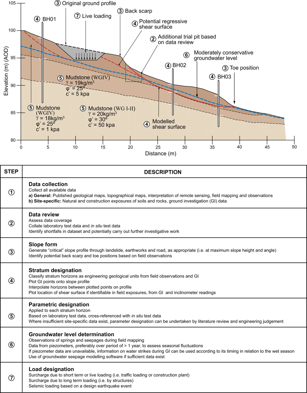 C3 Soil slope stabilization | Geological Society, London